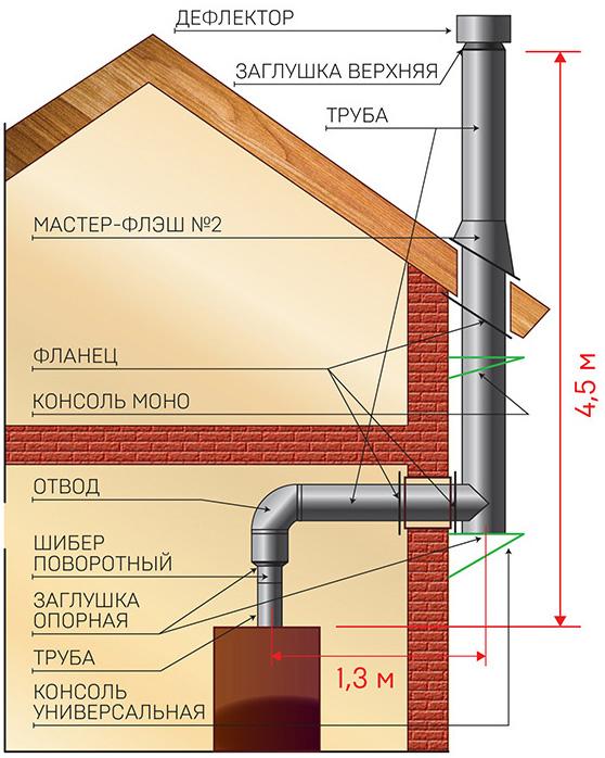 Монтаж дымохода через стену и сквозь крышу