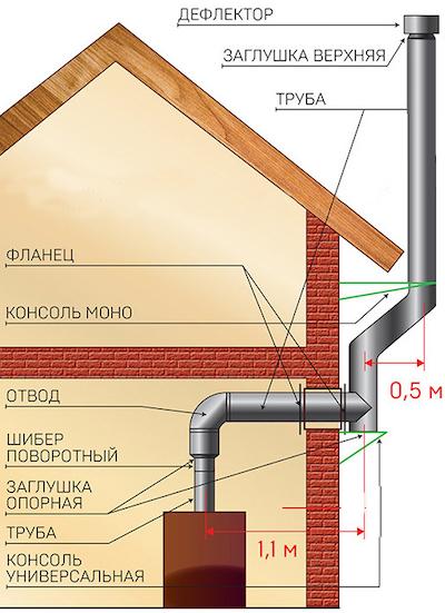 Дымоход с выводом на фасад с обходом крыши